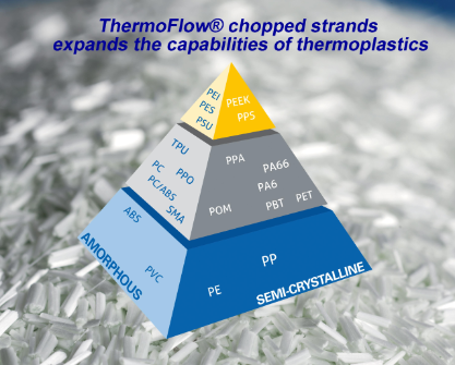 ThermoFlow chopped strands