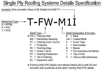 TPO System Detail Specification Graphic
